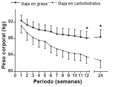 grafico-perdida-peso