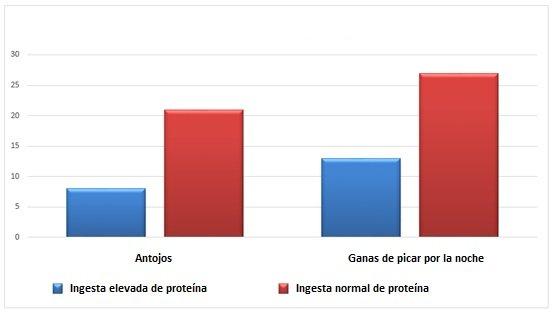 grafico-comparativo-proteina