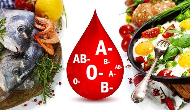La Dieta Según el Tipo de Sangre: Una Revisión Basada en la Ciencia